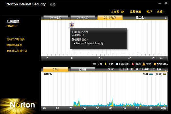 諾頓網路安全大師2011