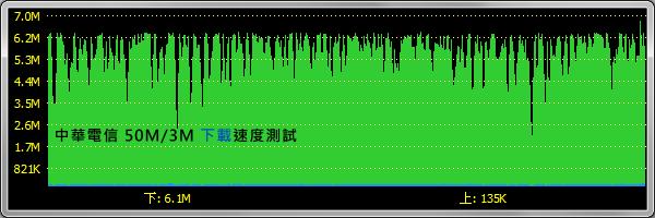 中華電信50M/3M。下載速度
