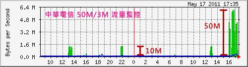中華電信50M/3M。流量圖