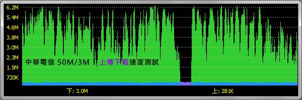 中華電信50M/3M。同時上傳與下載