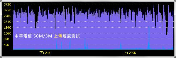 中華電信50M/3M。上傳速度