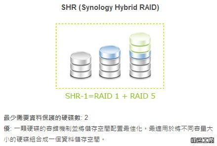 Synology Hybrid RAID