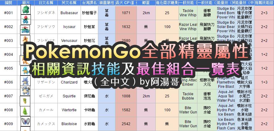 Pokemon Go 全部精靈屬性、相關資訊、技能一覽表