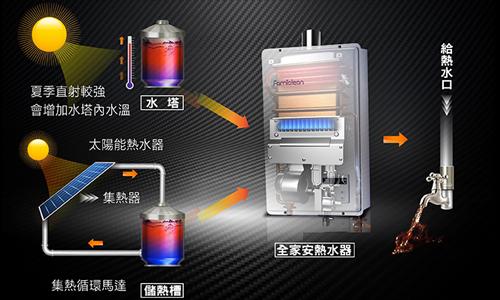 Famiclean 熱水器推薦 全家安數位熱水器FH-1600L-藍寶石