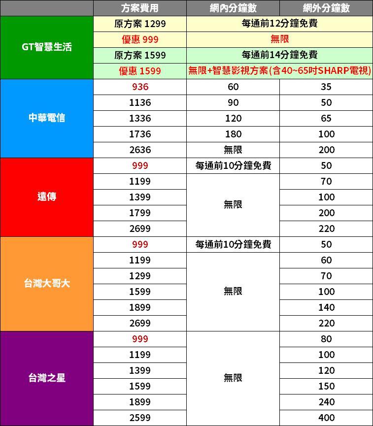 GT智慧生活 亞太 999元吃到飽