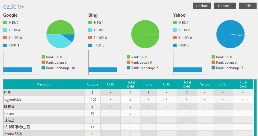 Rankaware Expert 1.7.0 關鍵字排名追蹤工具,站長們的必備工具