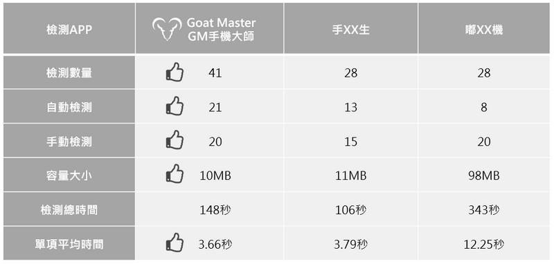 Goat Master GM手機大師專業版 限時免費