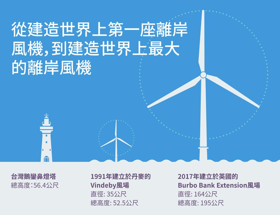 全世界最大的海上風力發電,Ørsted 沃旭能源企圖打造以綠色能源運作的世界