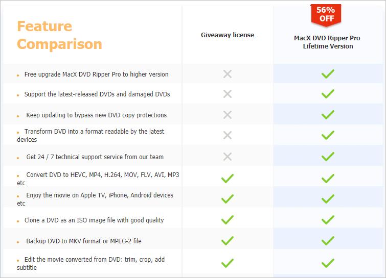 Mac 影音 DVD 轉檔工具推薦限時免費 MacX DVD Ripper Pro
