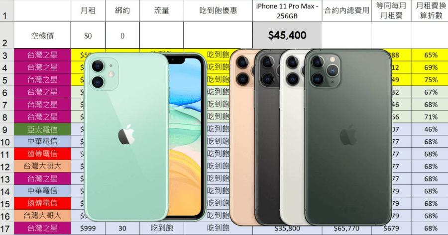 綁約還是空機買蘋果 iPhone 11 / 11 Pro / 11 Pro Max? 電信資費全彙整 (中華/遠傳/台哥大/亞太/台灣之星) 電信資費試算分析!