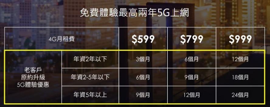 台灣五大電信 5G 資費比較表