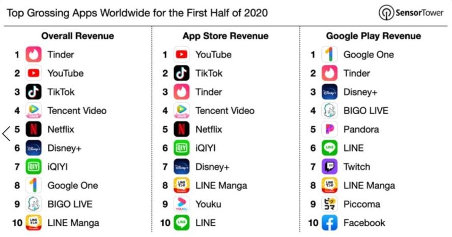 2020 上半年營收最高的十大 App 排行榜,他們都靠什麼來賺錢?