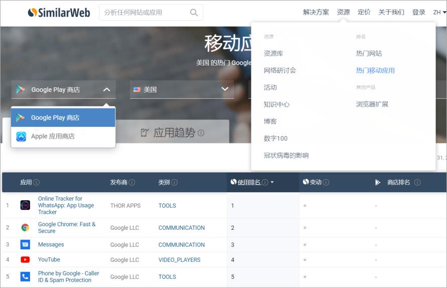 SimilarWeb 史上最強網站分析工具,可查尋網站排名、流量來源與熱門關鍵字等相關資訊!