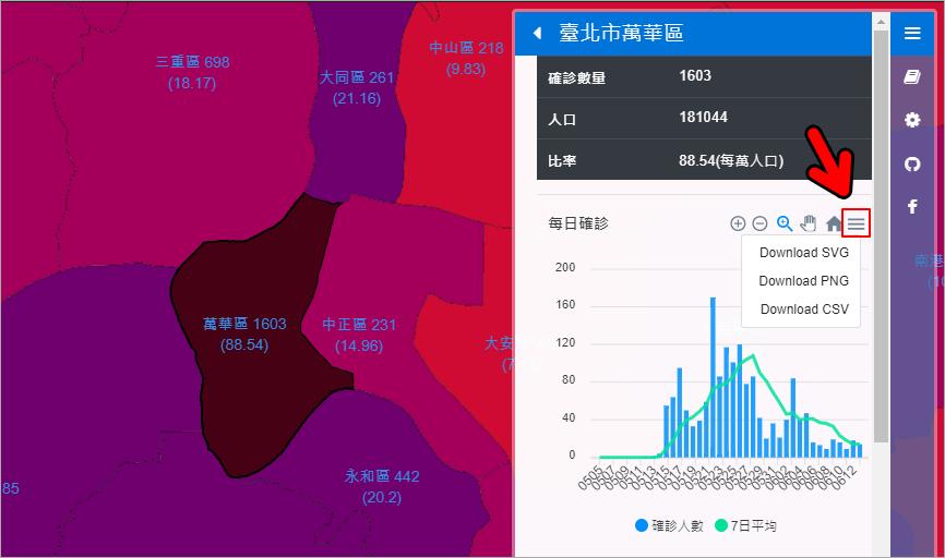 台灣 Covid-19 本土病例地圖!讓你快速查看全台確診人數與疫苗快篩站資訊!