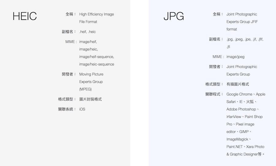 HEIC跟JPG有什麼不同