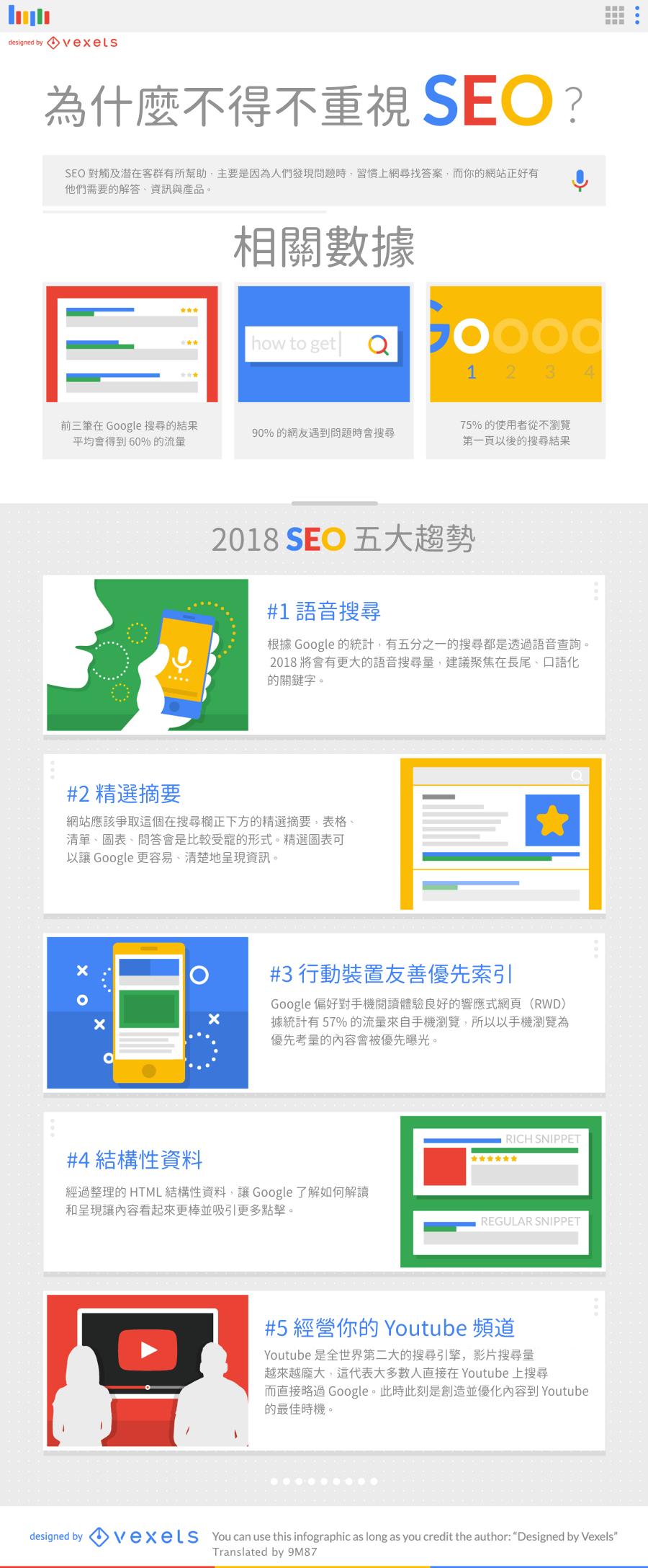 2018 SEO 重要性 趨勢 語音搜尋 摘要 RWD 行動裝置 Youtube