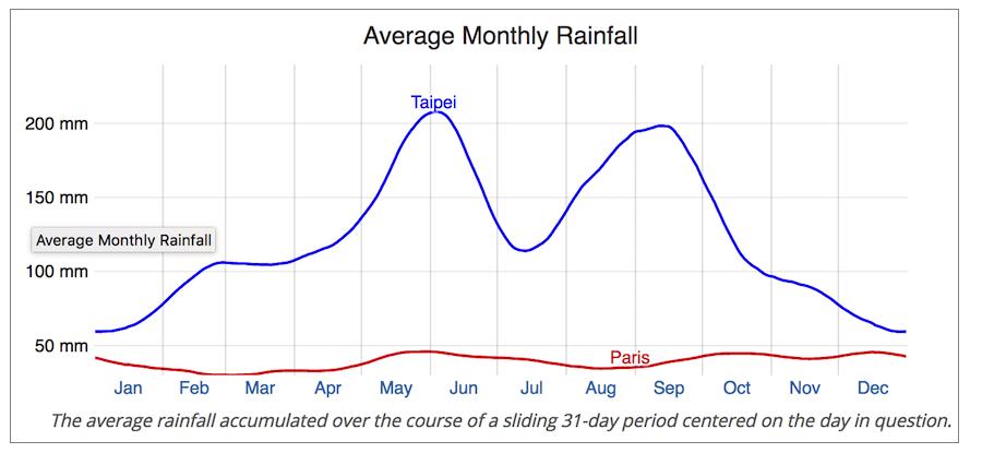 台北 巴黎 台灣 降雨機率 雨季