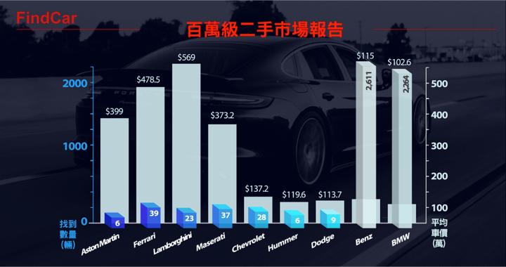 哪個縣市二手車 最便宜