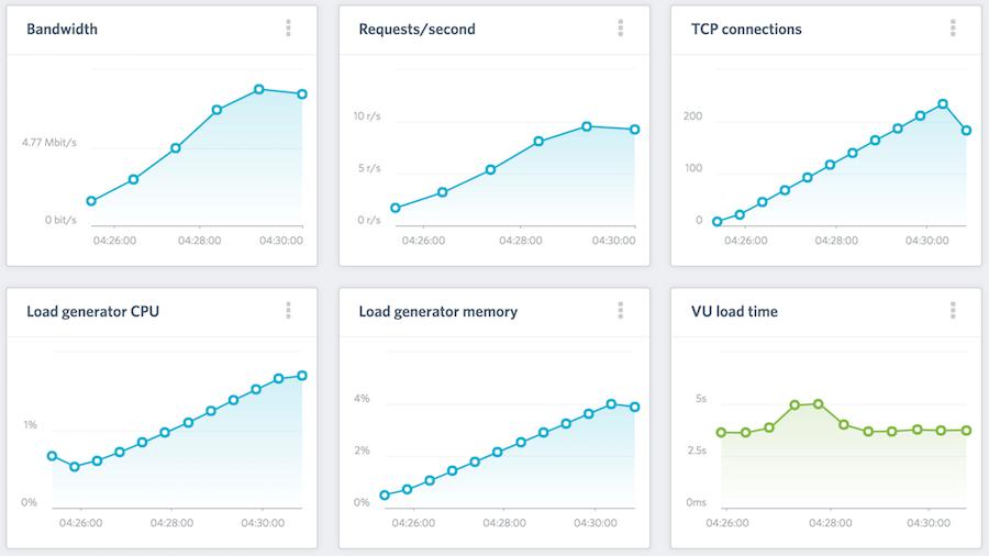 Load Impact 網站 流量測試