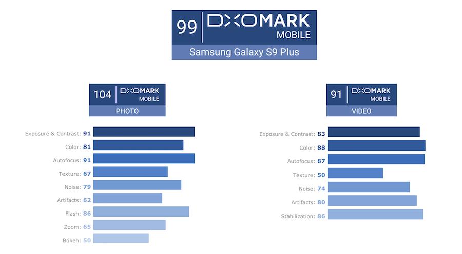S9 S9+ 相機評分 DxOMark