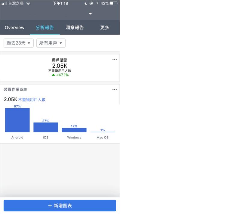 Facebook Analytics 手機版 FB 分析