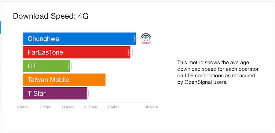 哪家4G最快