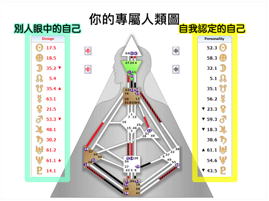 人類圖分類