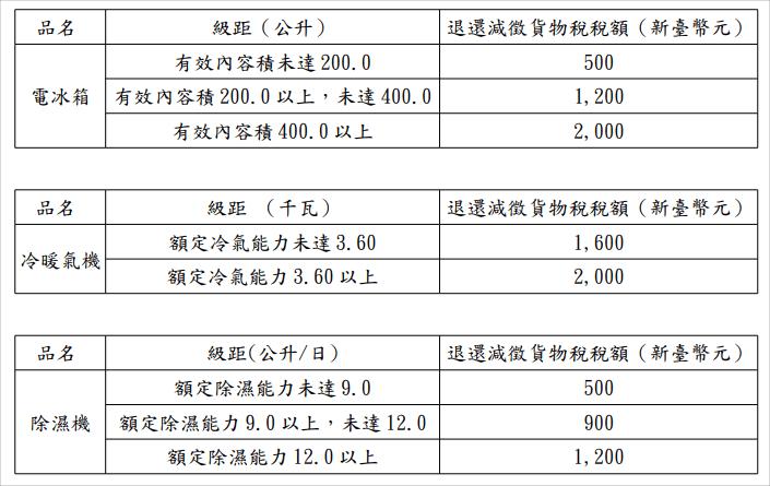 節能家電補助2019