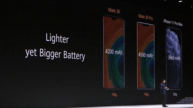 HUAWEI Mate 30 電池容量