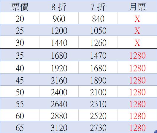 台北捷運優惠新制