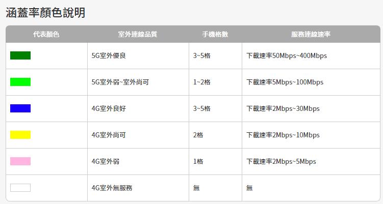 台灣大哥大5G