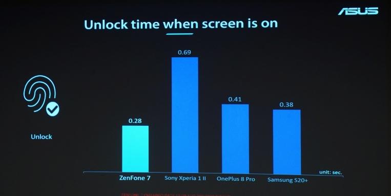 ASUS Zenfone 7 效能