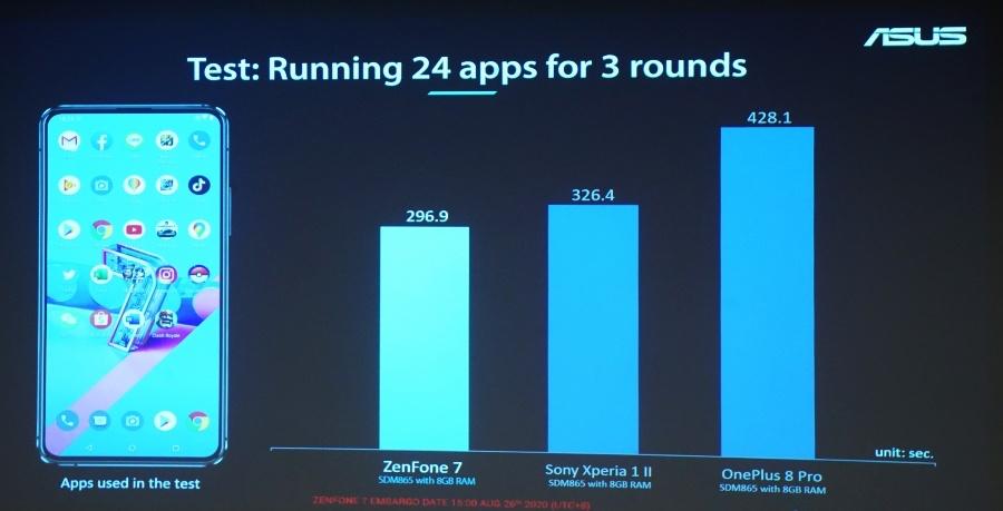 ASUS Zenfone 7 Pro 效能