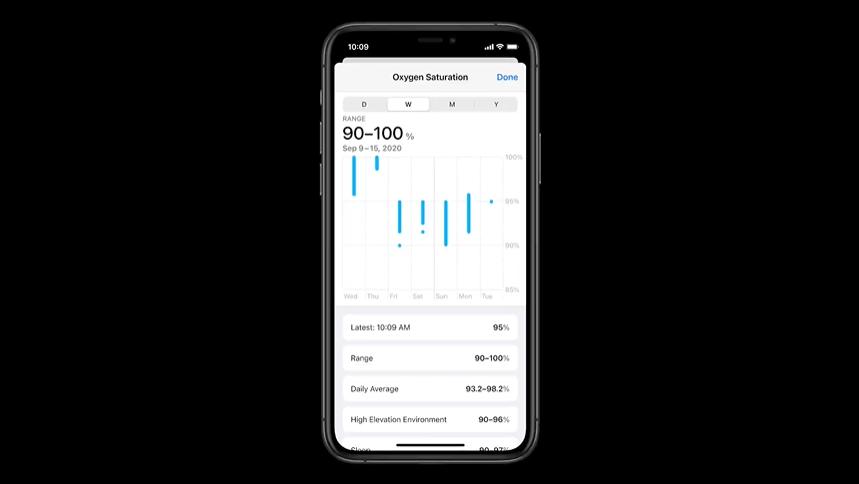 Apple Watch高度偵測