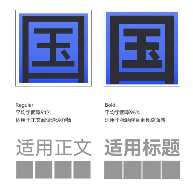 鴻蒙系統字型